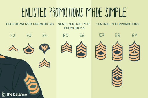 enlisted-promotions-made-simple-3331909_final3-5b9ffb81c9e77c002ce9c9cf